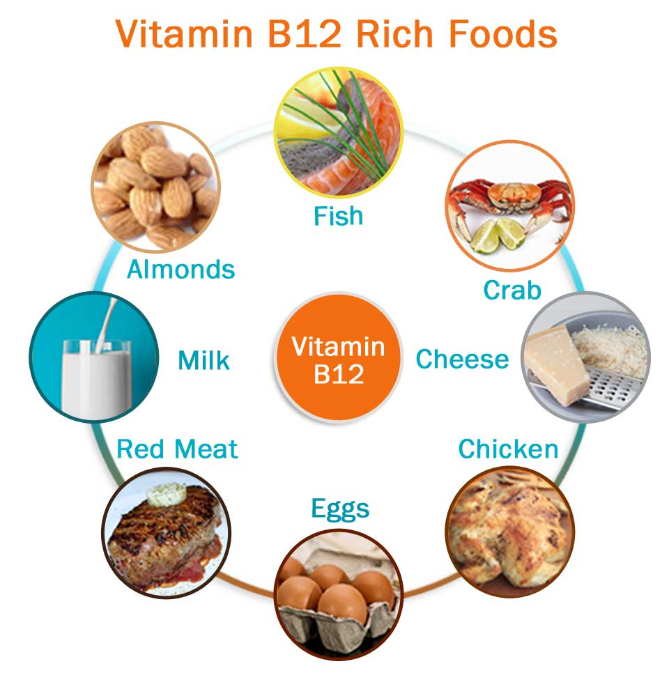 व्हिटॅमिन बी 12 - आपल्या आहारासाठी हे किती महत्त्वपूर्ण आहे?
