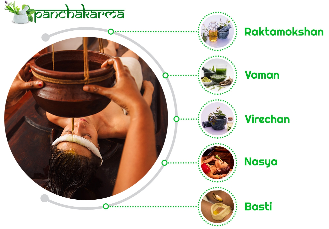 Panchakarma For Treating Obesity!